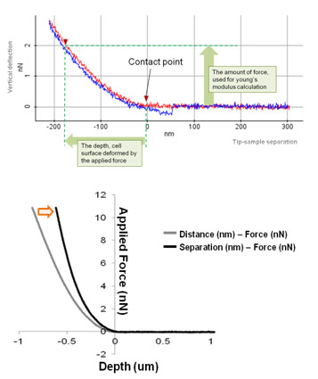 Force-Distance-curve-generated-by-the-PinPoint-mode